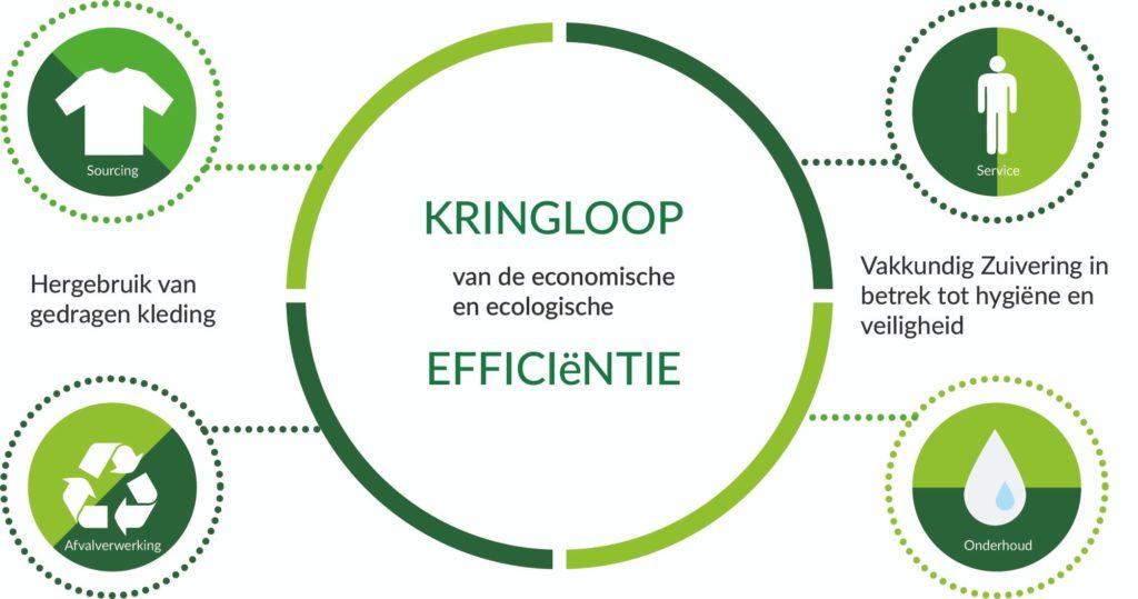 Kreislauf Nachhaltigkeit Alsco